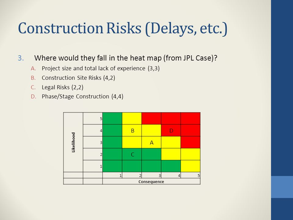 Construction Risks (Delays, etc.) 3.Where would they fall in the heat map (from JPL Case)? A.Project size and total lack of experience (3,3) B.Constru