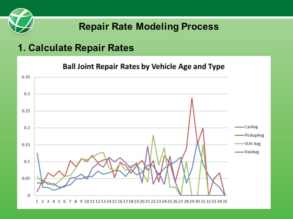 1. Calculate Repair Rates Repair Rate Modeling Process