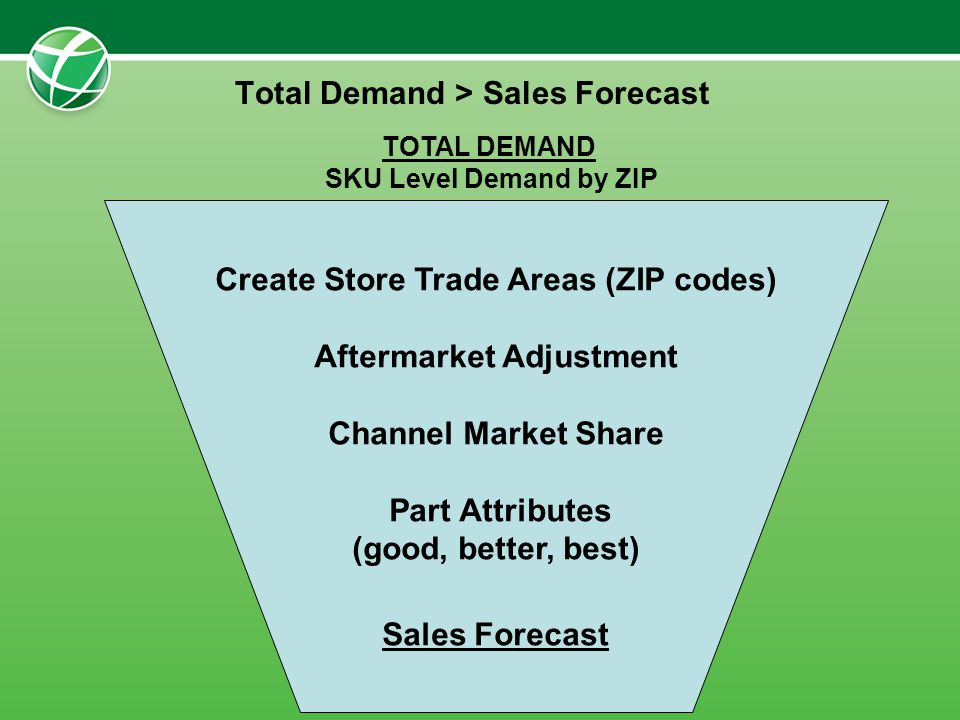 Total Demand > Sales Forecast Create Store Trade Areas (ZIP codes) Aftermarket Adjustment Channel Market Share Part Attributes (good, better, best) Sa