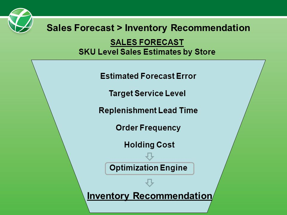 Sales Forecast > Inventory Recommendation Estimated Forecast Error Target Service Level Replenishment Lead Time Order Frequency Holding Cost Optimizat