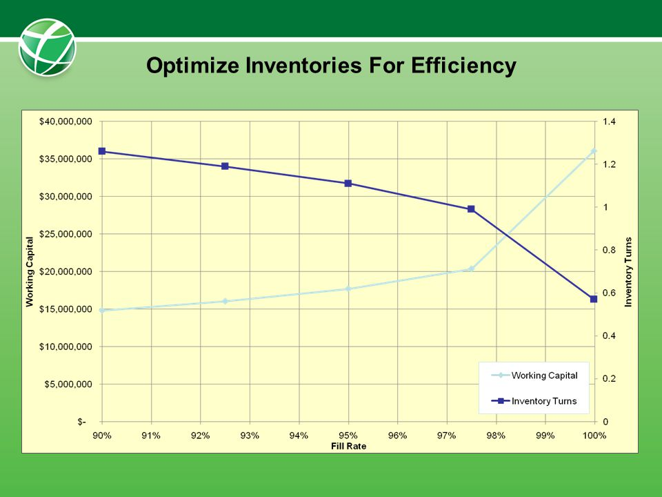 Optimize Inventories For Efficiency