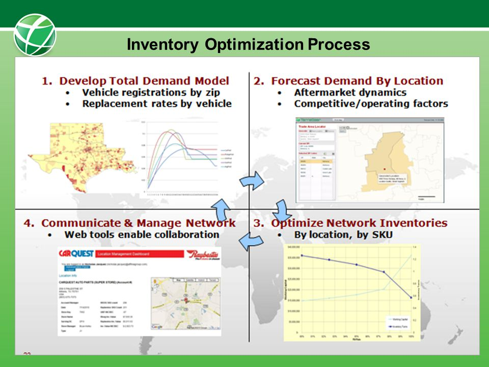 Inventory Optimization Process