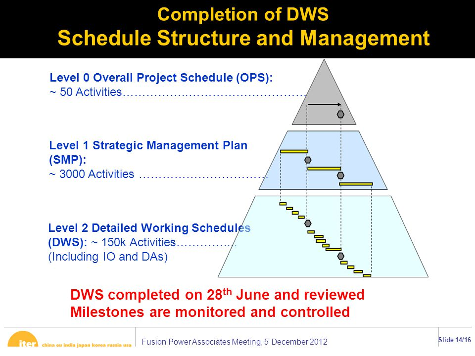 Fusion Power Associates Meeting, 5 December 2012 Slide 14/16 Level 0 Overall Project Schedule (OPS): ~ 50 Activities……………..………………………….