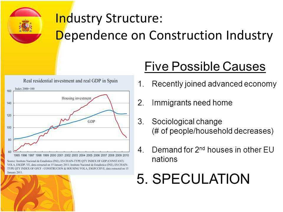 Industry Structure: Dependence on Construction Industry Five Possible Causes 1.Recently joined advanced economy 2.Immigrants need home 3.Sociological change (# of people/household decreases) 4.Demand for 2 nd houses in other EU nations 5.