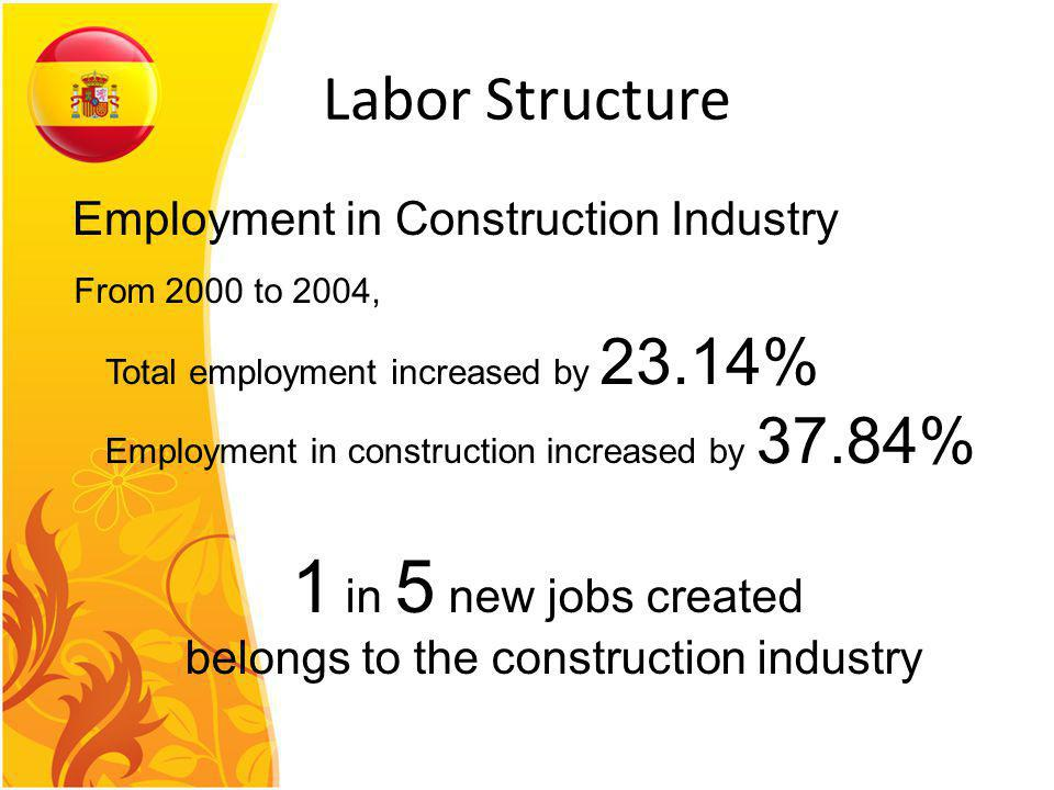 Labor Structure Employment in Construction Industry From 2000 to 2004, Total employment increased by 23.14% Employment in construction increased by 37