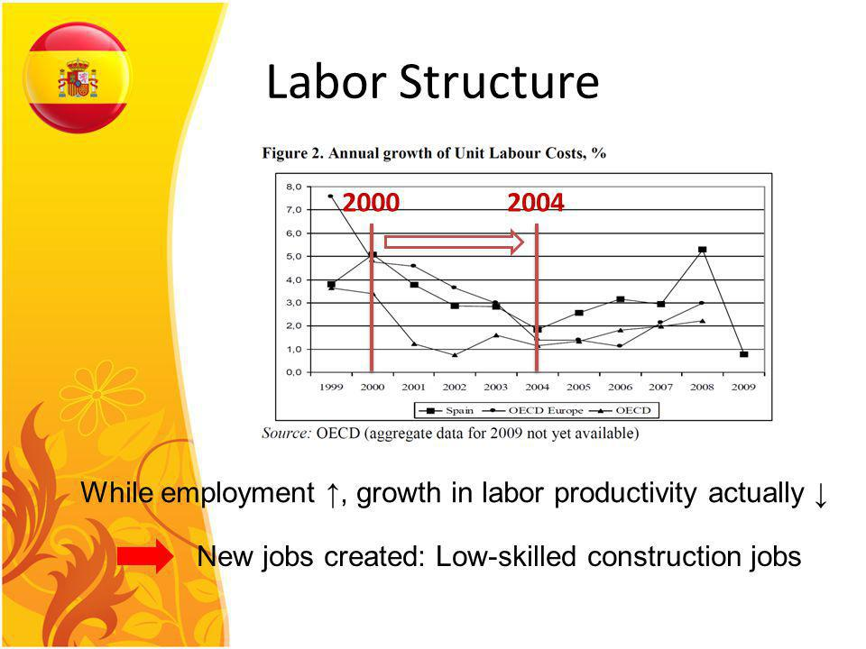 Labor Structure 20002004 While employment, growth in labor productivity actually New jobs created: Low-skilled construction jobs