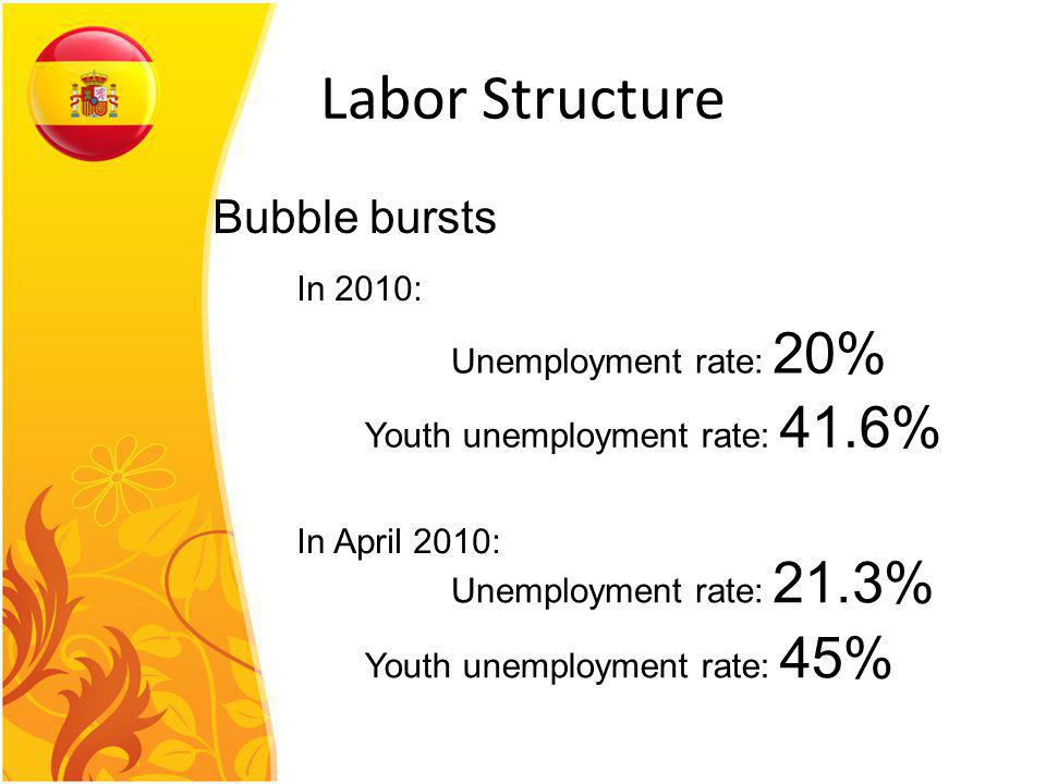 Labor Structure Bubble bursts In 2010: Unemployment rate: 20% Youth unemployment rate: 41.6% Unemployment rate: 21.3% Youth unemployment rate: 45% In April 2010: