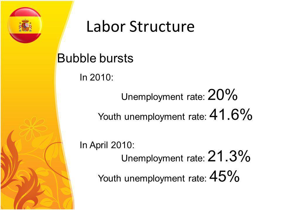 Labor Structure Bubble bursts In 2010: Unemployment rate: 20% Youth unemployment rate: 41.6% Unemployment rate: 21.3% Youth unemployment rate: 45% In