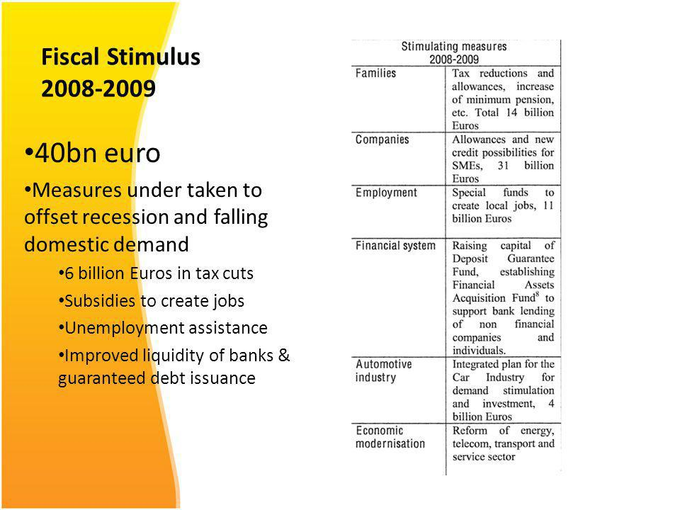 Fiscal Stimulus 2008-2009 40bn euro Measures under taken to offset recession and falling domestic demand 6 billion Euros in tax cuts Subsidies to create jobs Unemployment assistance Improved liquidity of banks & guaranteed debt issuance