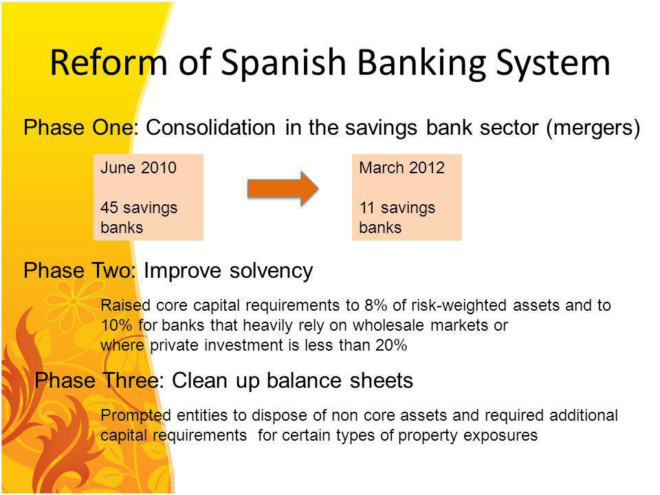 Reform of Spanish Banking System Phase One: Consolidation in the savings bank sector (mergers) June 2010 45 savings banks March 2012 11 savings banks Phase Two: Improve solvency Raised core capital requirements to 8% of risk-weighted assets and to 10% for banks that heavily rely on wholesale markets or where private investment is less than 20% Phase Three: Clean up balance sheets Prompted entities to dispose of non core assets and required additional capital requirements for certain types of property exposures