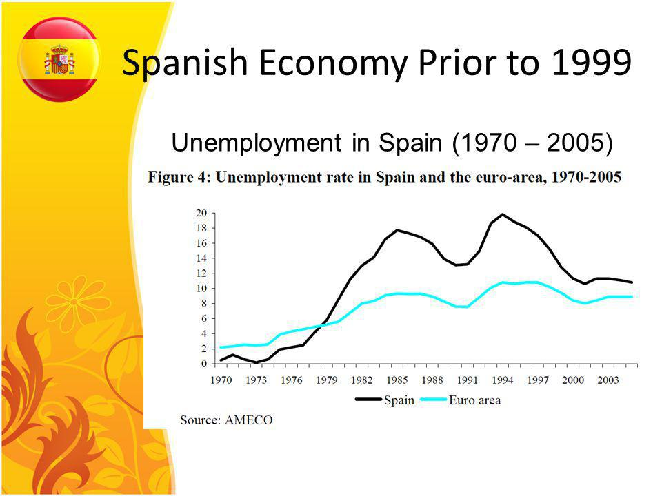 Unemployment in Spain (1970 – 2005) Spanish Economy Prior to 1999