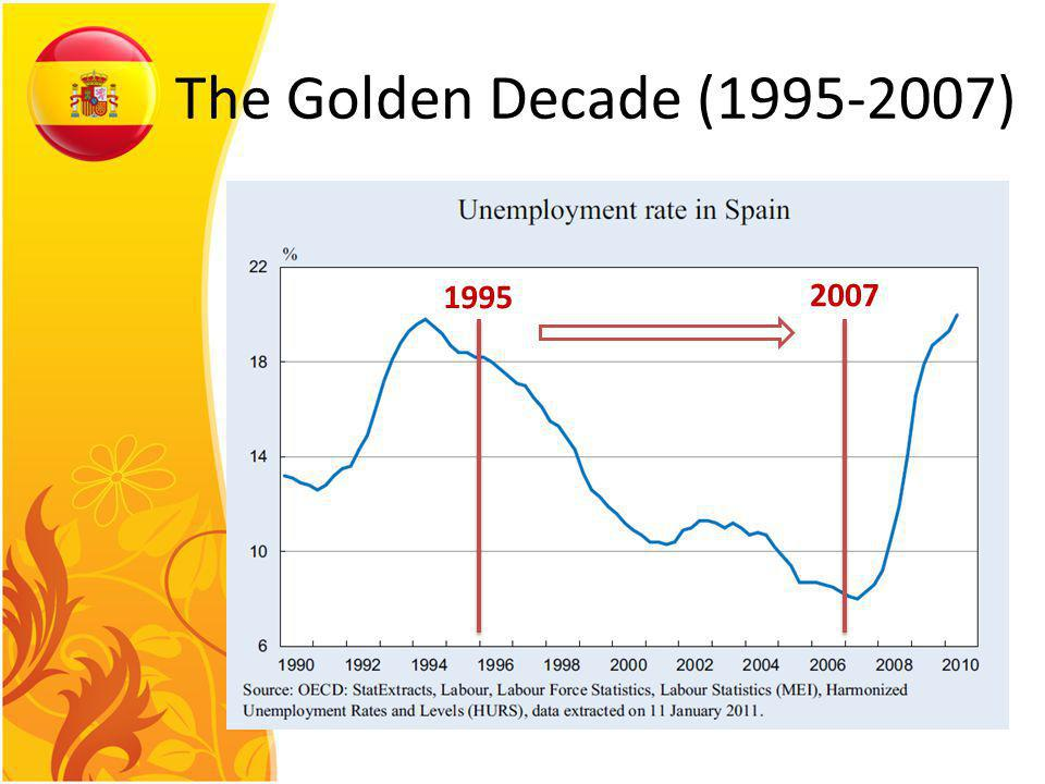 1995 2007 The Golden Decade (1995-2007)