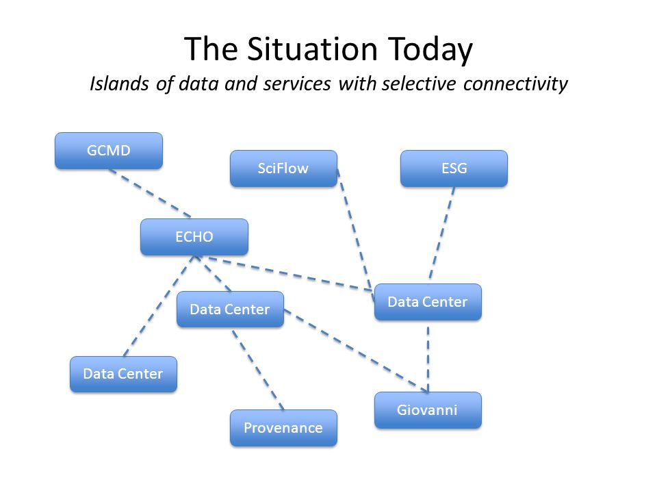 The Situation Today Islands of data and services with selective connectivity Provenance SciFlow ESG ECHO Data Center Giovanni GCMD