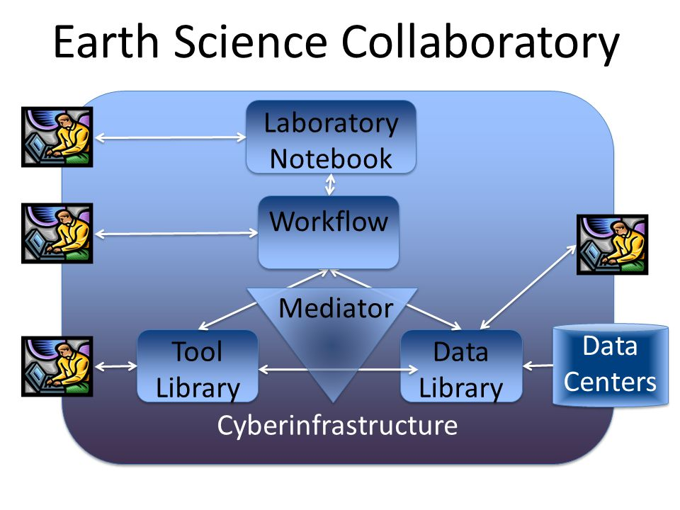 Earth Science Collaboratory Cyberinfrastructure Tool Library Data Library Laboratory Notebook Data Centers Workflow Mediator