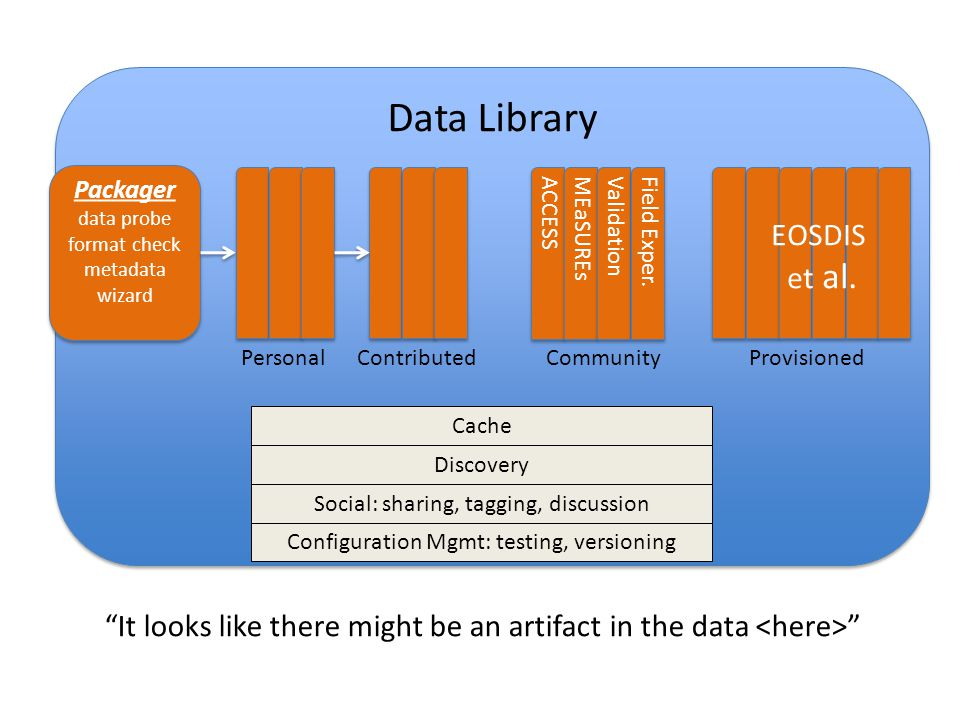 Data Library Contributed ACCESS MEaSUREs Validation Community Field Exper.
