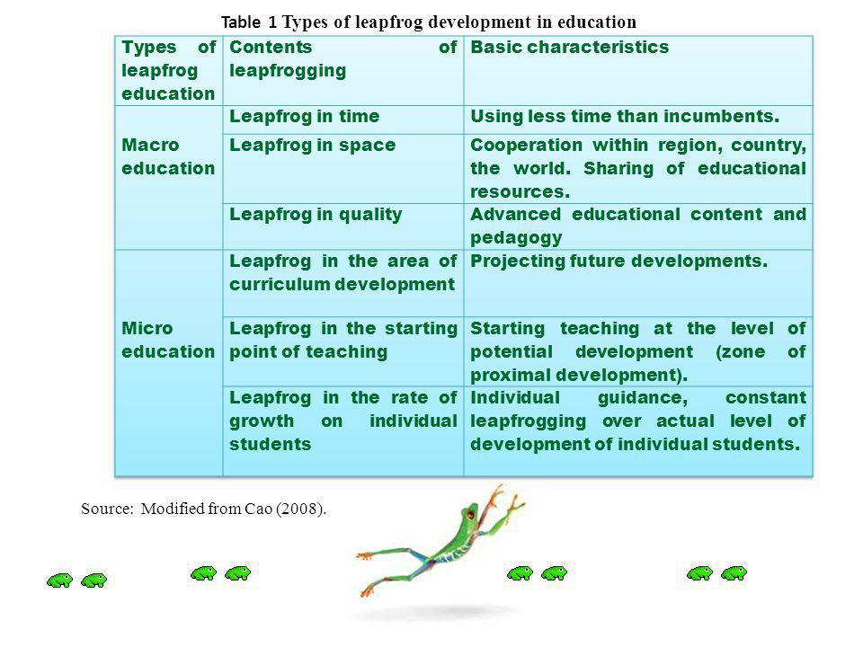 Table 1 Types of leapfrog development in education Source: Modified from Cao (2008).