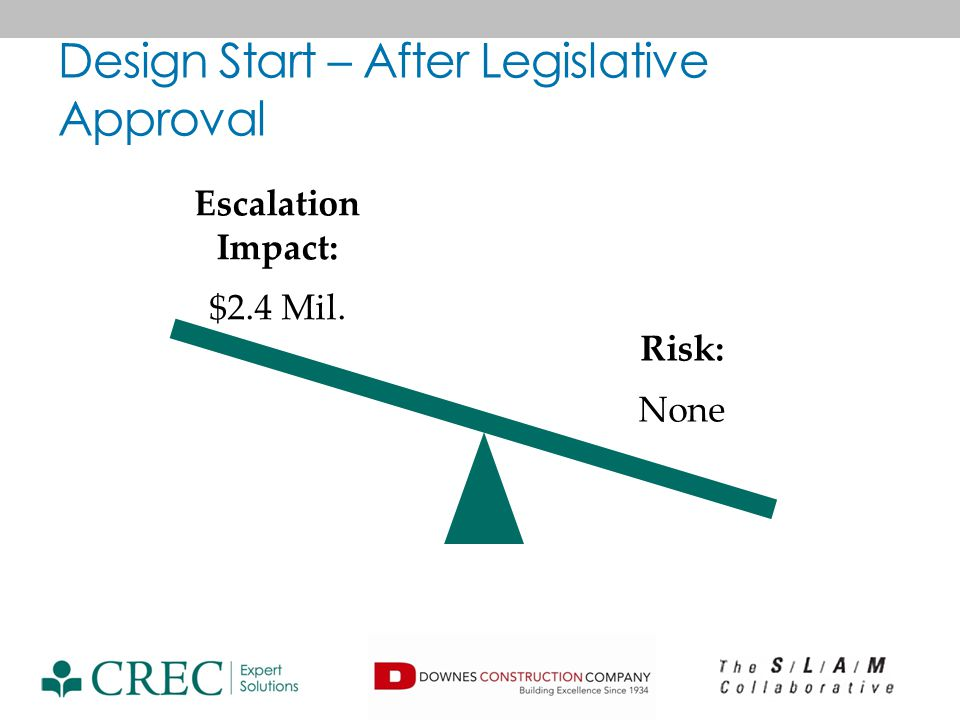 Design Start – After Legislative Approval Risk: None Escalation Impact: $2.4 Mil.