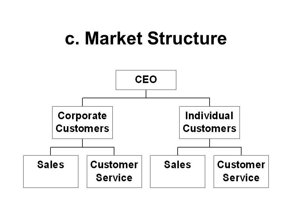 c. Market Structure