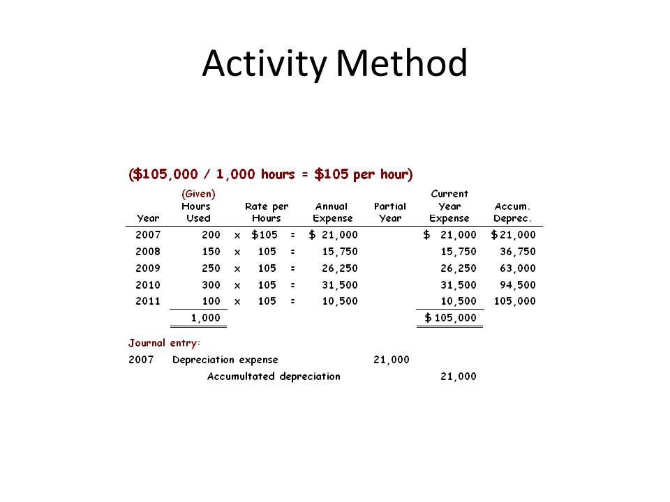 Activity Method