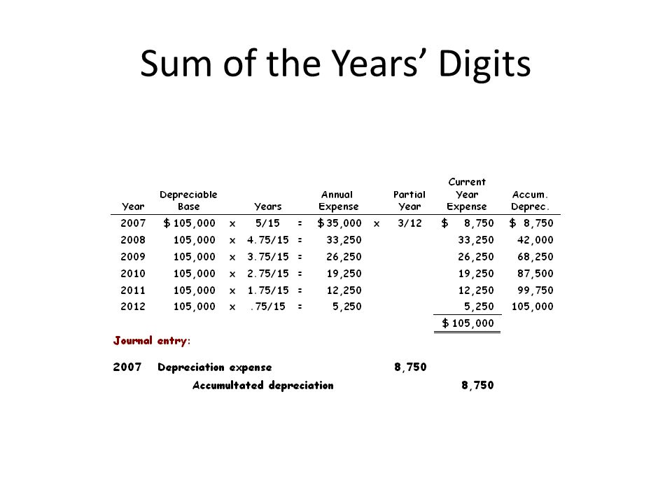 Sum of the Years Digits