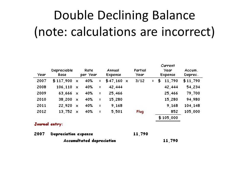 Double Declining Balance (note: calculations are incorrect)