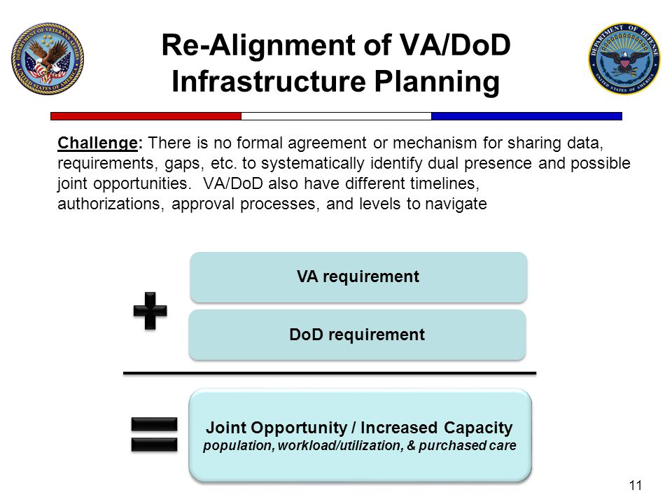 Re-Alignment of VA/DoD Infrastructure Planning Challenge: There is no formal agreement or mechanism for sharing data, requirements, gaps, etc.