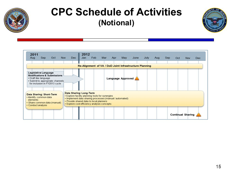 CPC Schedule of Activities (Notional) 15