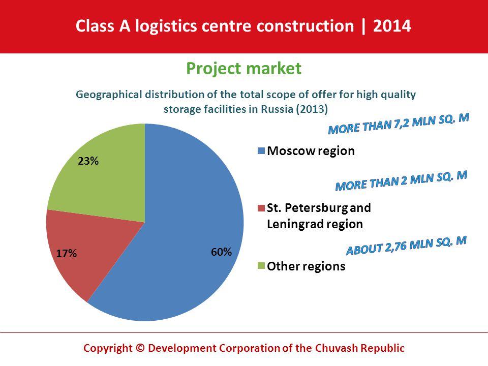 Copyright © Development Corporation of the Chuvash Republic Project market Class A logistics centre construction | 2014