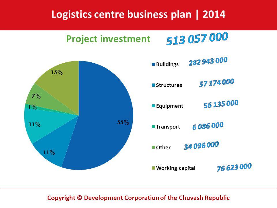 Copyright © Development Corporation of the Chuvash Republic Logistics centre business plan | 2014 Project investment Buildings Structures Equipment Tr