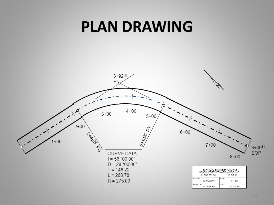 PLAN DRAWING 1+00 2+00 3+00 4+00 5+00 6+00 7+00 8+00 8+09 84 EOP 3+92 00 PI 2+45 78 PC 5+14 56 PT DRAWN BY:SCALE: CHECKED BY:DATE: TECHNICAL ENGINEER
