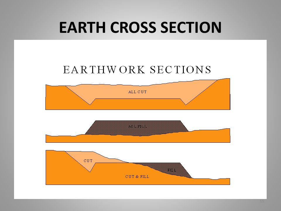 EARTH CROSS SECTION 55