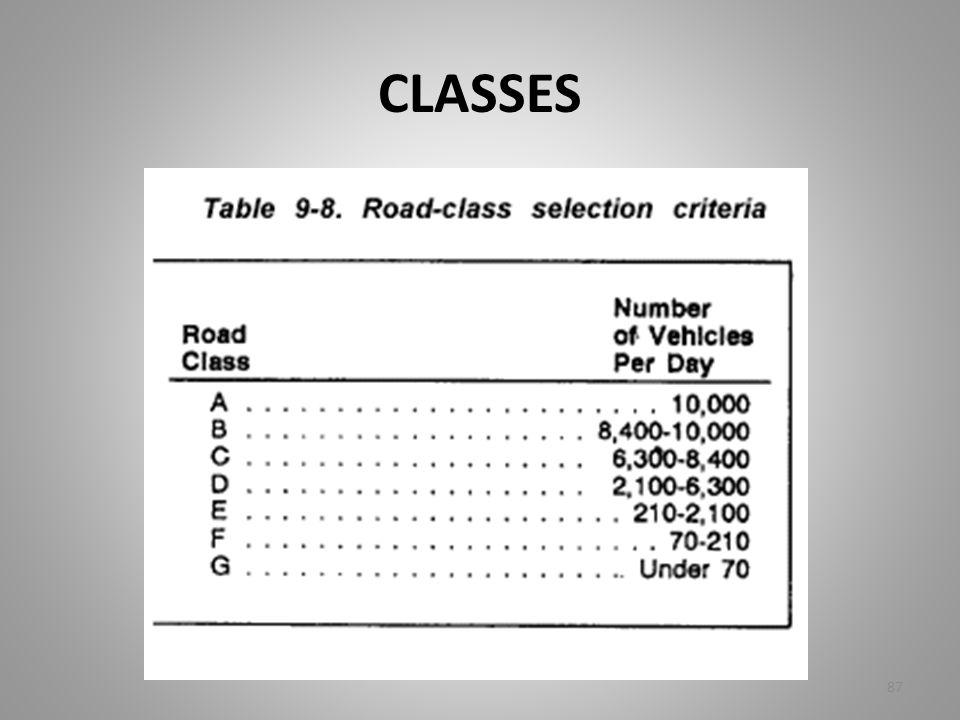 CLASSES 87