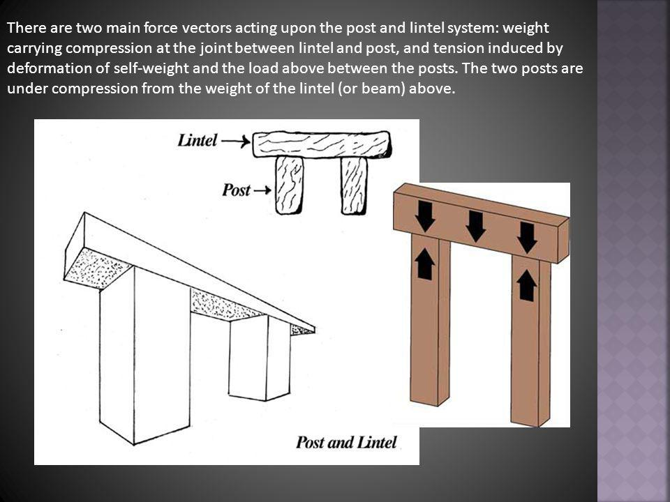 The posts must support the lintel and its loads without crushing or buckling.