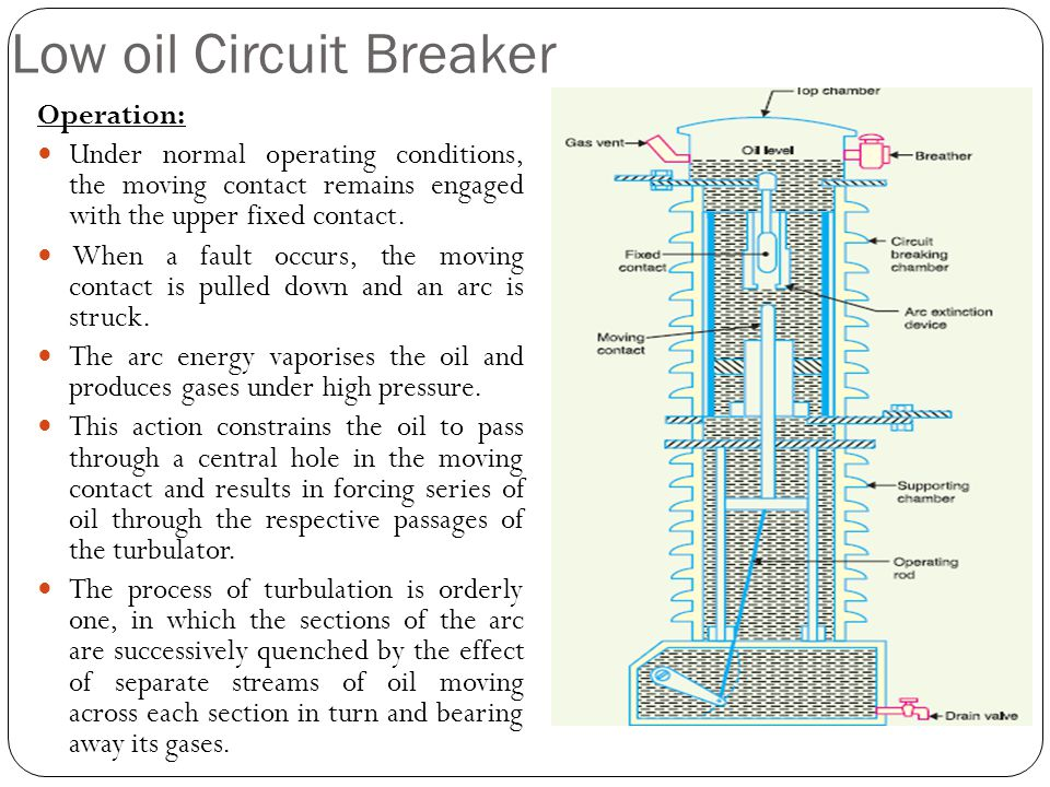 Low oil Circuit Breaker Operation: Under normal operating conditions, the moving contact remains engaged with the upper fixed contact. When a fault oc