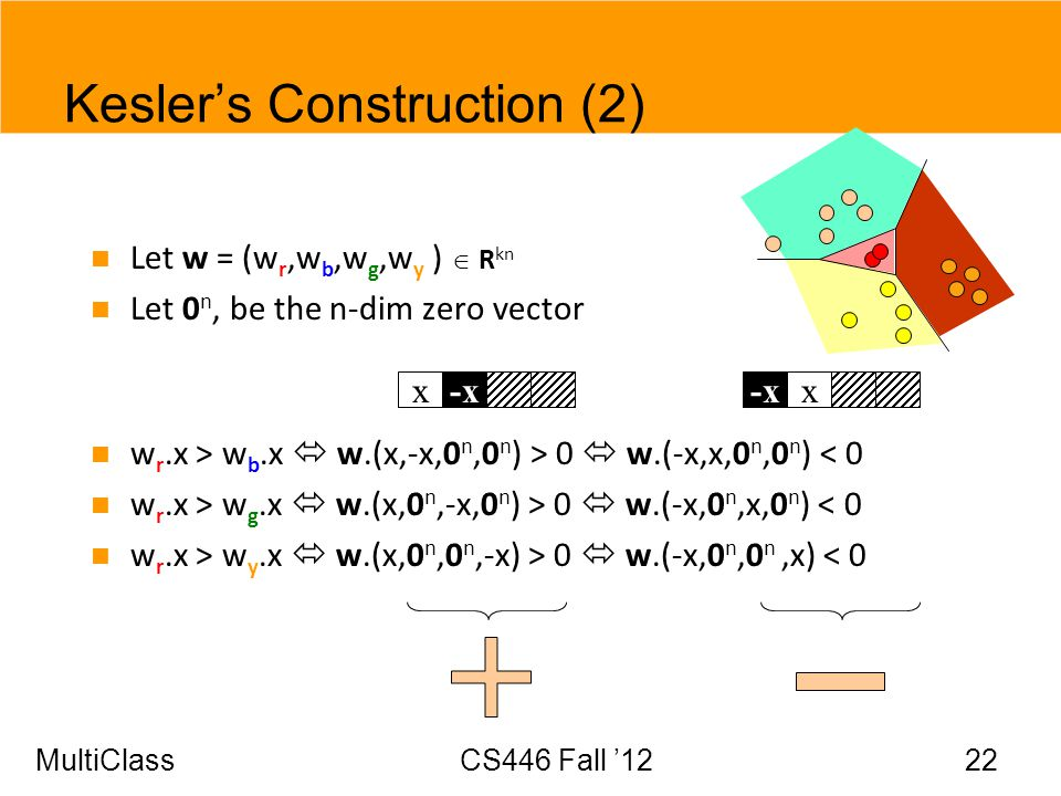 MultiClassCS446 Fall 12 22 Keslers Construction (2) Let w = (w r,w b,w g,w y ) R kn Let 0 n, be the n-dim zero vector w r.x > w b.x w.(x,-x,0 n,0 n )