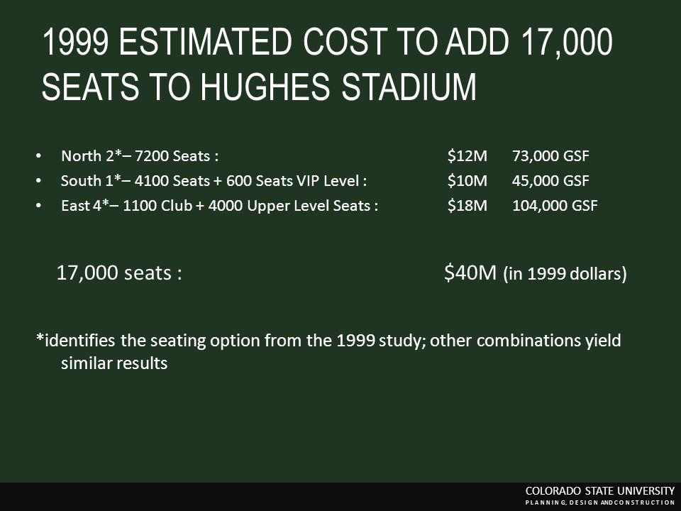 1999 ESTIMATED COST TO ADD 17,000 SEATS TO HUGHES STADIUM North 2*– 7200 Seats : $12M73,000 GSF South 1*– 4100 Seats + 600 Seats VIP Level : $10M45,00