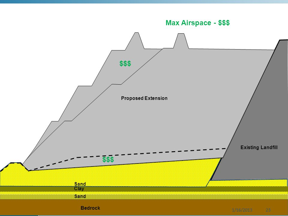 Bedrock Clay Sand Existing Landfill Sand Proposed Extension $$$ 1/16/201323 Max Airspace - $$$