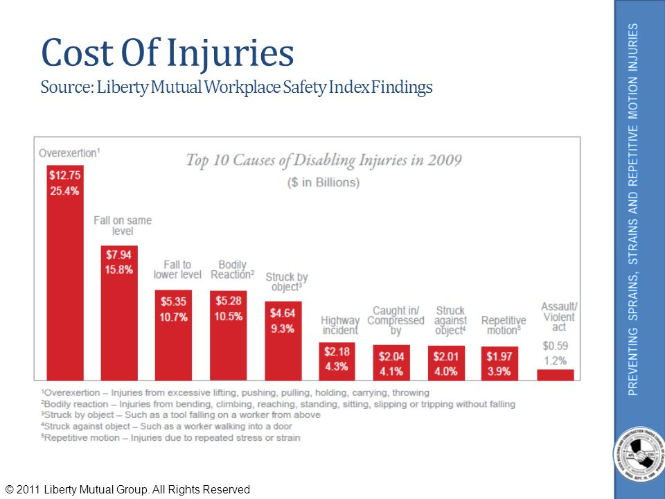Cost Of Injuries Source: Liberty Mutual Workplace Safety Index Findings © 2011 Liberty Mutual Group. All Rights Reserved