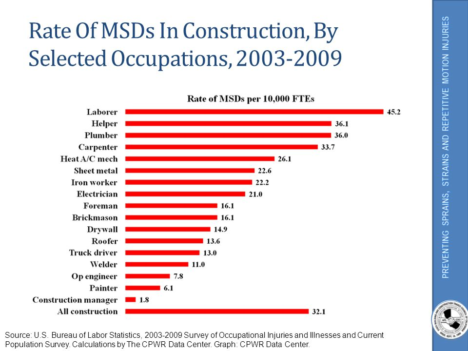 Days Away From Work, MSDs vs.All Nonfatal Construction Injuries, 1992-2009 Source: U.S.
