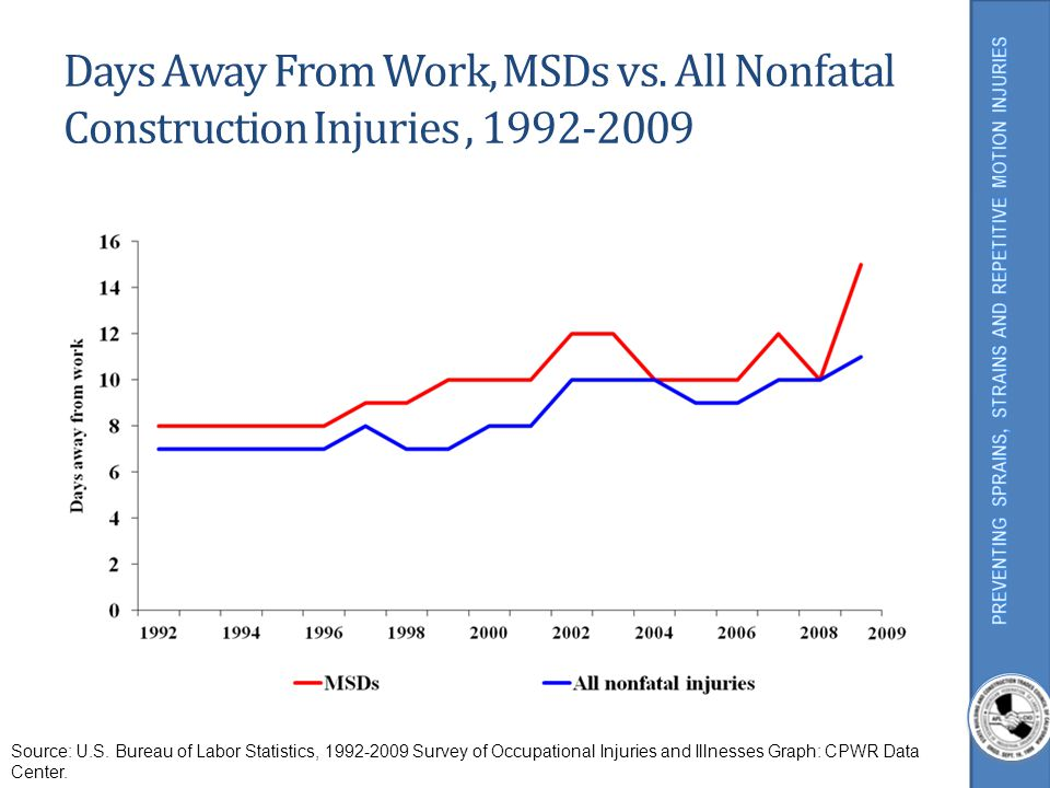 MSDs By Body Part In Construction, 2003-2009 % of MSDs Source: U.S.