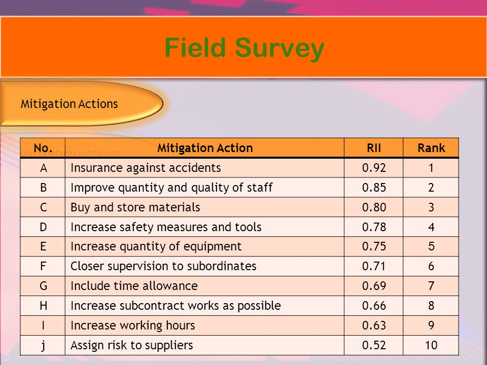 Field Survey RankRIIMitigation ActionNo. 10.92Insurance against accidentsA 20.85Improve quantity and quality of staffB 30.80Buy and store materialsC 4