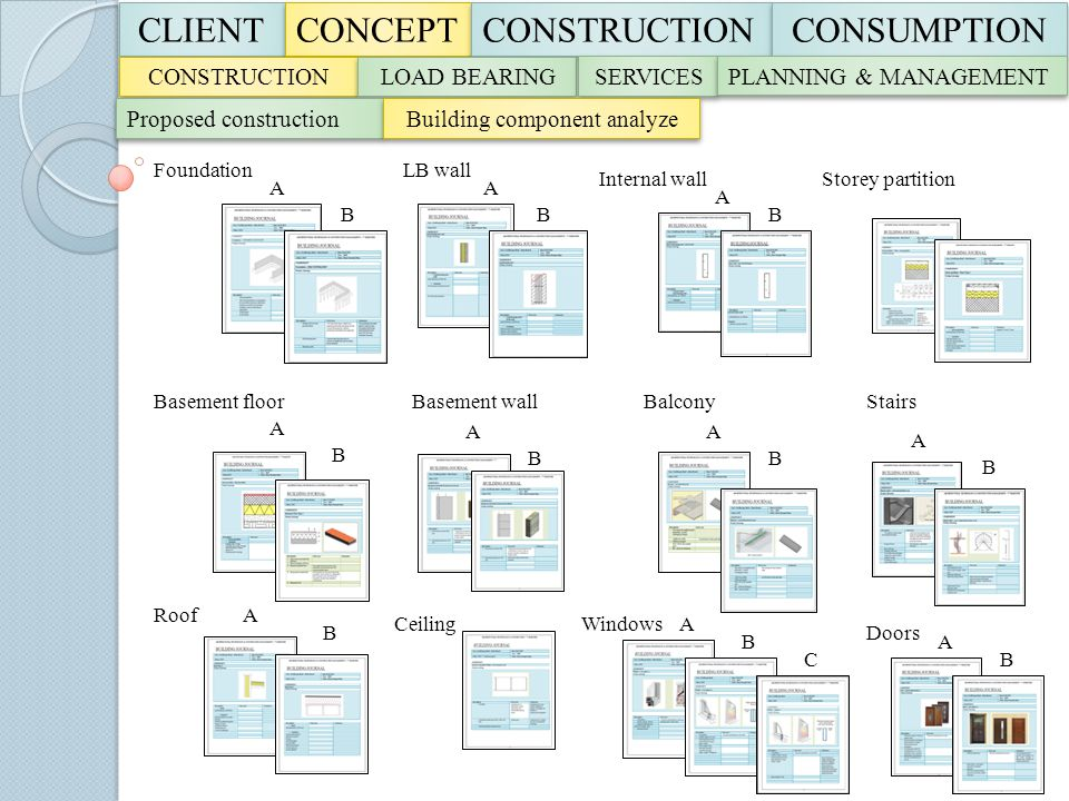 CLIENT CLIENT CONCEPT CONSTRUCTION CONSUMPTION CONSTRUCTION LOAD BEARING SERVICES PLANNING & MANAGEMENT Proposed construction Building component analy