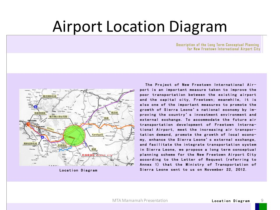 Airport Location Diagram 9MTA Mamamah Presentation
