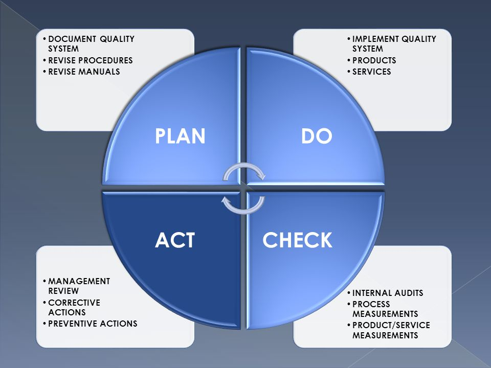 INTERNAL AUDITS PROCESS MEASUREMENTS PRODUCT/SERVICE MEASUREMENTS MANAGEMENT REVIEW CORRECTIVE ACTIONS PREVENTIVE ACTIONS IMPLEMENT QUALITY SYSTEM PRODUCTS SERVICES DOCUMENT QUALITY SYSTEM REVISE PROCEDURES REVISE MANUALS PLANDO CHECKACT
