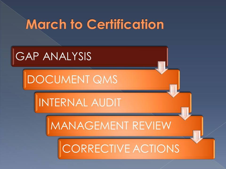 GAP ANALYSISDOCUMENT QMSINTERNAL AUDITMANAGEMENT REVIEWCORRECTIVE ACTIONS