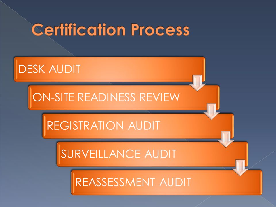 DESK AUDIT ON-SITE READINESS REVIEW REGISTRATION AUDITSURVEILLANCE AUDIT REASSESSMENT AUDIT