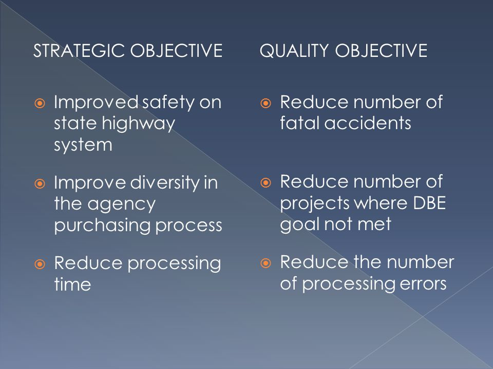 STRATEGIC OBJECTIVE Improved safety on state highway system Improve diversity in the agency purchasing process Reduce processing time QUALITY OBJECTIVE Reduce number of fatal accidents Reduce number of projects where DBE goal not met Reduce the number of processing errors