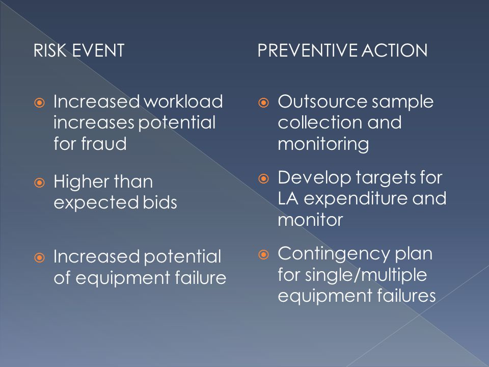RISK EVENT Increased workload increases potential for fraud Higher than expected bids Increased potential of equipment failure PREVENTIVE ACTION Outsource sample collection and monitoring Develop targets for LA expenditure and monitor Contingency plan for single/multiple equipment failures