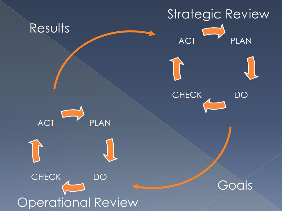 PLAN DOCHECK ACT PLAN DOCHECK ACT Strategic Review Operational Review Goals Results