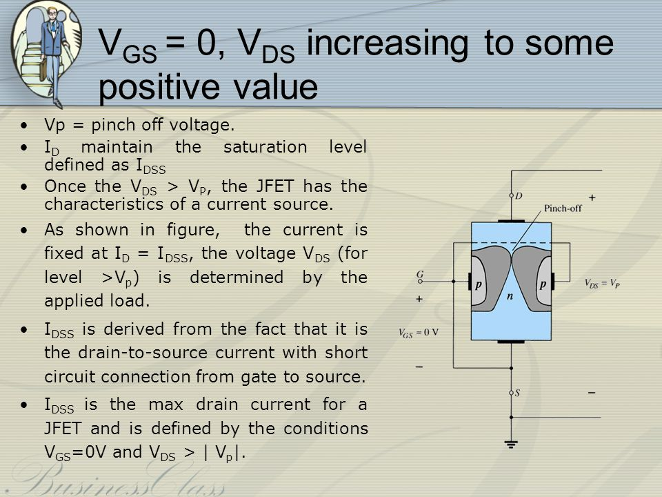 At the pinch-off point: any further increase in V GS does not produce any increase in I D.